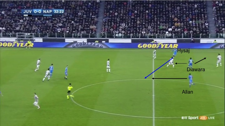 Diawara should not have stayed so close to Hysaj. Moreover, Instead of making a forward movement (the dashed arrow), Diarawa should have moved backward (the solid arrow) to confuse Pjanic, therefore opening a passing lane (blue arrow) between Hysaj and Allan.