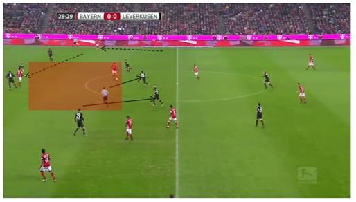 Lewandowski exploiting space in front of back 4