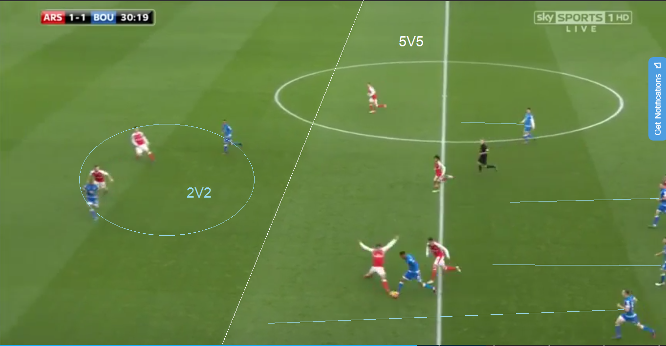 Above we can see the disjointed shape that arsenal found themselves in under counter attacks, this instance the centre backs have backed off very deep causing a dangerous 2v2 situation. We can see Bournemouth's midfield once again ready to Counterpress any 2nd balls with no sign of back tracking forwards. If the Cherries were able to link up in attack more efficiently Arsenal may have suffered more.