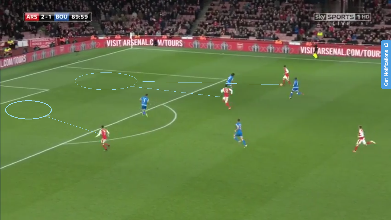 Giroud plays a give and go with Ozil and receives the pass in the right half space of the box, Sanchez holding his position makes this easier for the French man has Cook must hold a central position In case Ozil chose to cross towards Sanchez