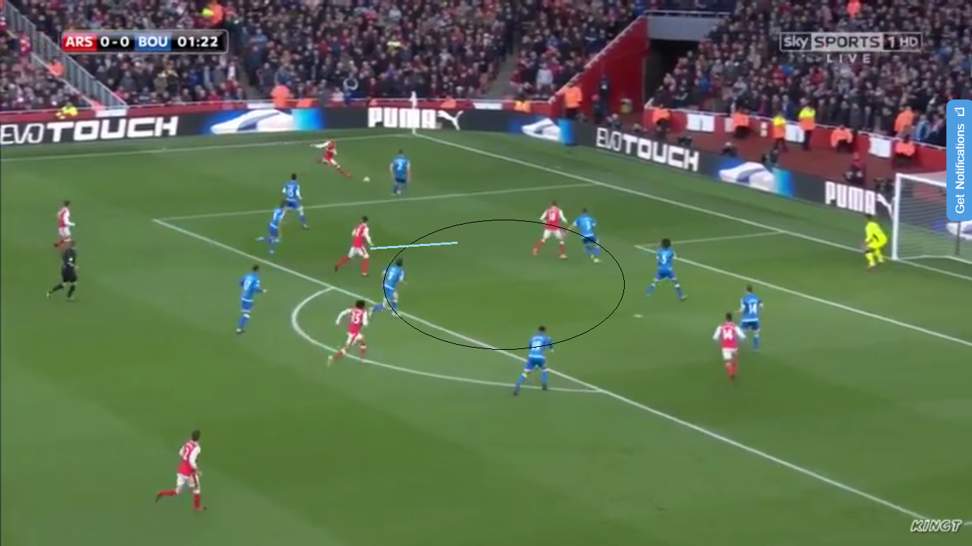 Sanchez throughout the game could be found dropping deep to escape being tightly marked from the centre halves looking to turn and face goal where he felt more comfortable. This movement left the centre backs with nobody to mark during attacks but left plenty of space to move into from oncoming players, especially Ozil