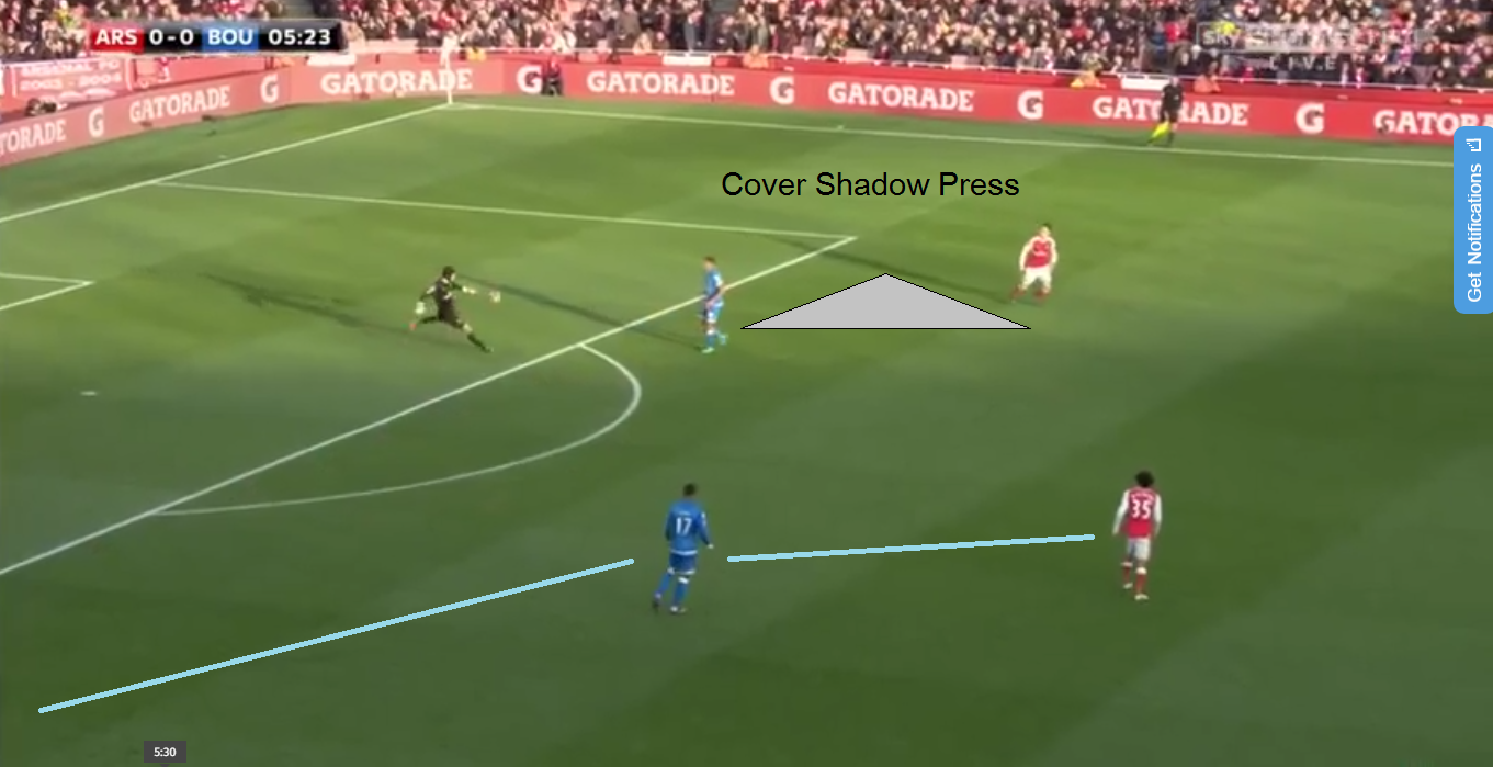 Above Wilson using his cover shadow to continue pressing the ball whilst also shutting of an option for Cech and Arsenal to build from