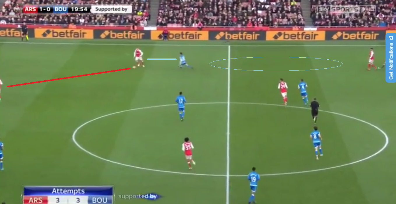 Above we can see the intelligent movements the away sides wingers used to first, keep a compact shape that didn't allow Arsenal to play through them. Secondly press the football whilst also curving run to shut off the ball to Arsenal forwards and finally apply correct pressure to full back forcing them back