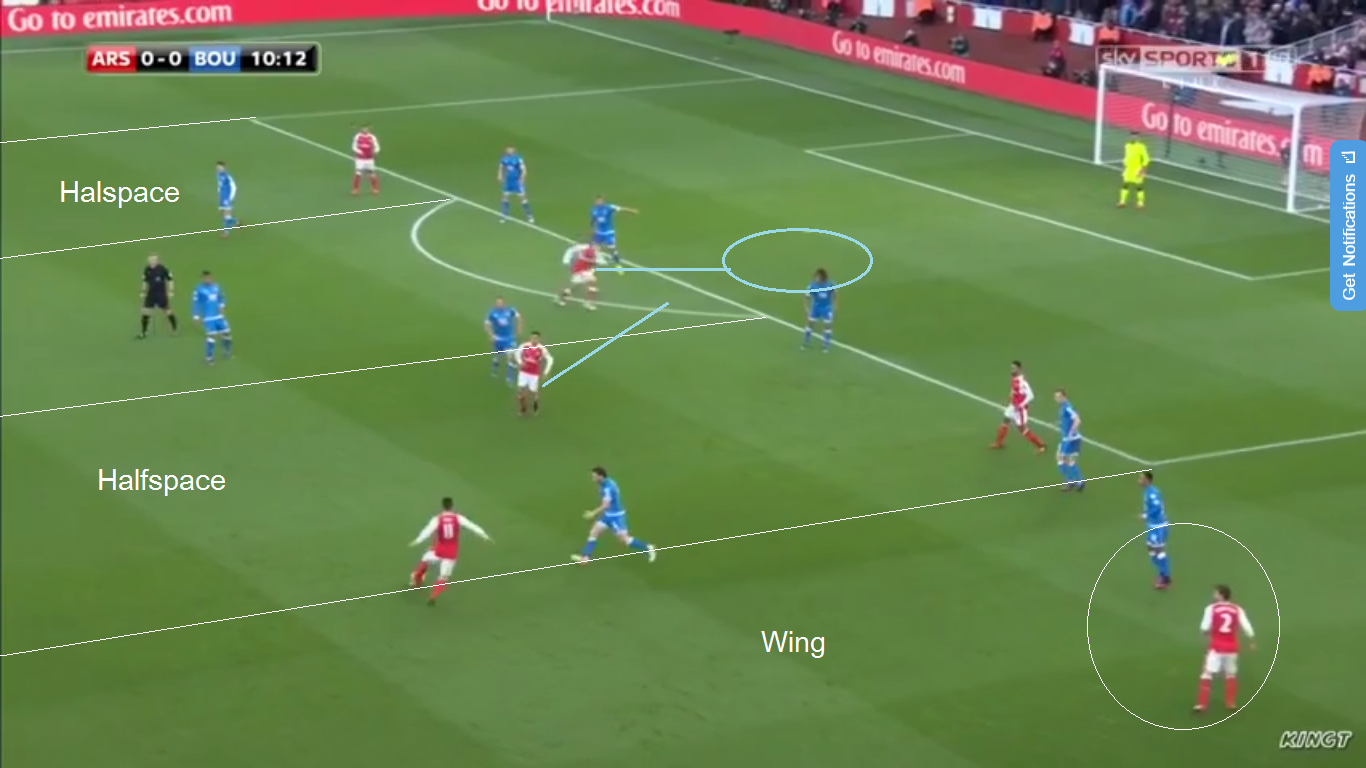 Arsenal full backs providing width in Arsenals attack giving the ball near winger and Ozil the licence to float around the half spaces trying to drag opposition out of shape