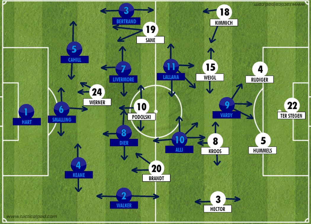 Tactical Analysis Germany 1 0 England Germany Grind Past