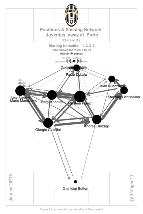 Analysis Juventus In A 4 2 3 1 Outside Of The Boot