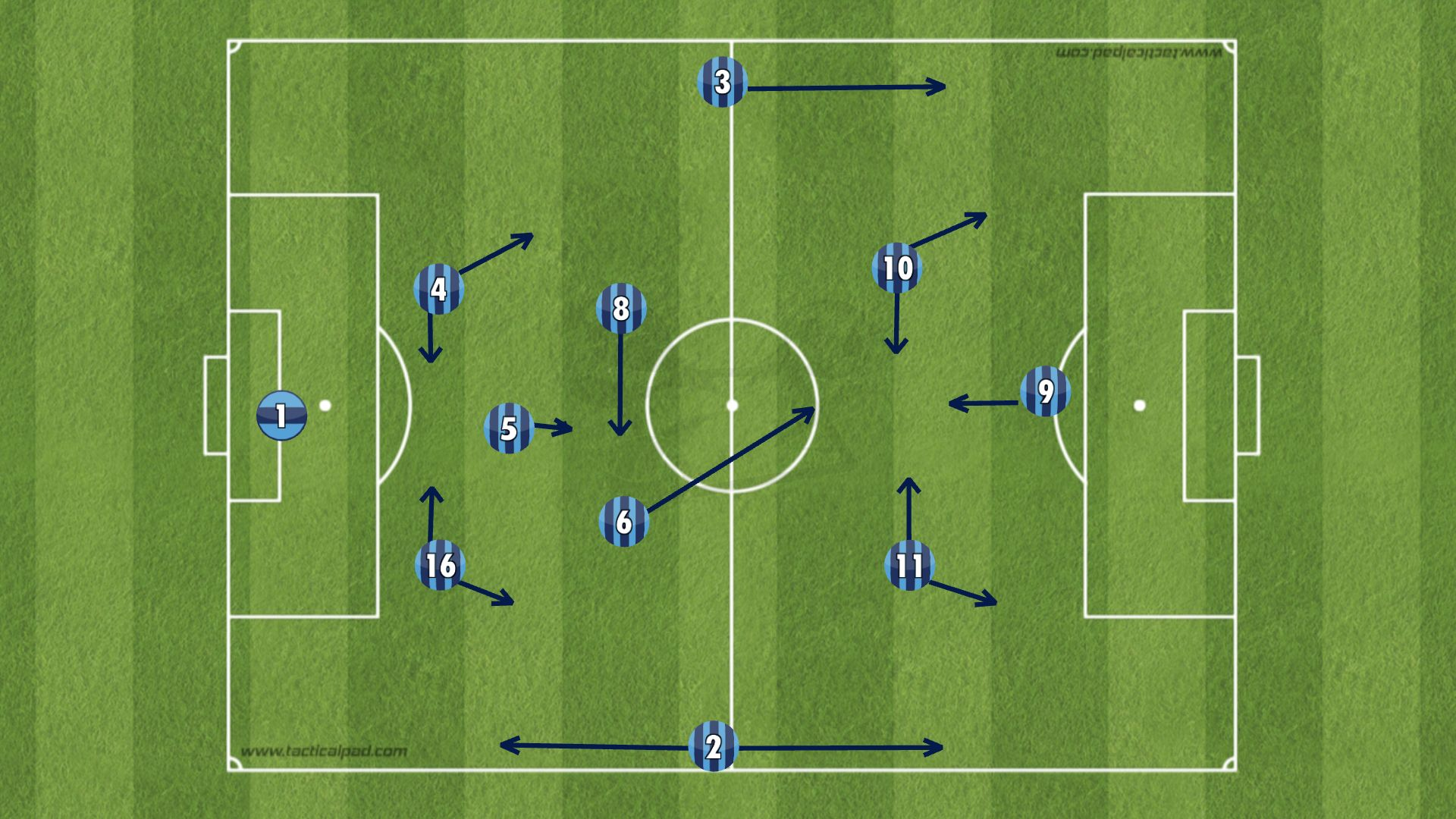 """From: """"Analysis: Guide To Formations With Three At The Back"""" by Youssef Amin. Published on Outside Of The Boot."""