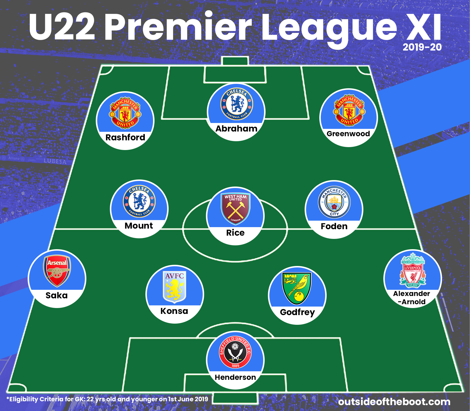 2019 20 premier league u 22 young players team of the season outside of the boot outside of the boot